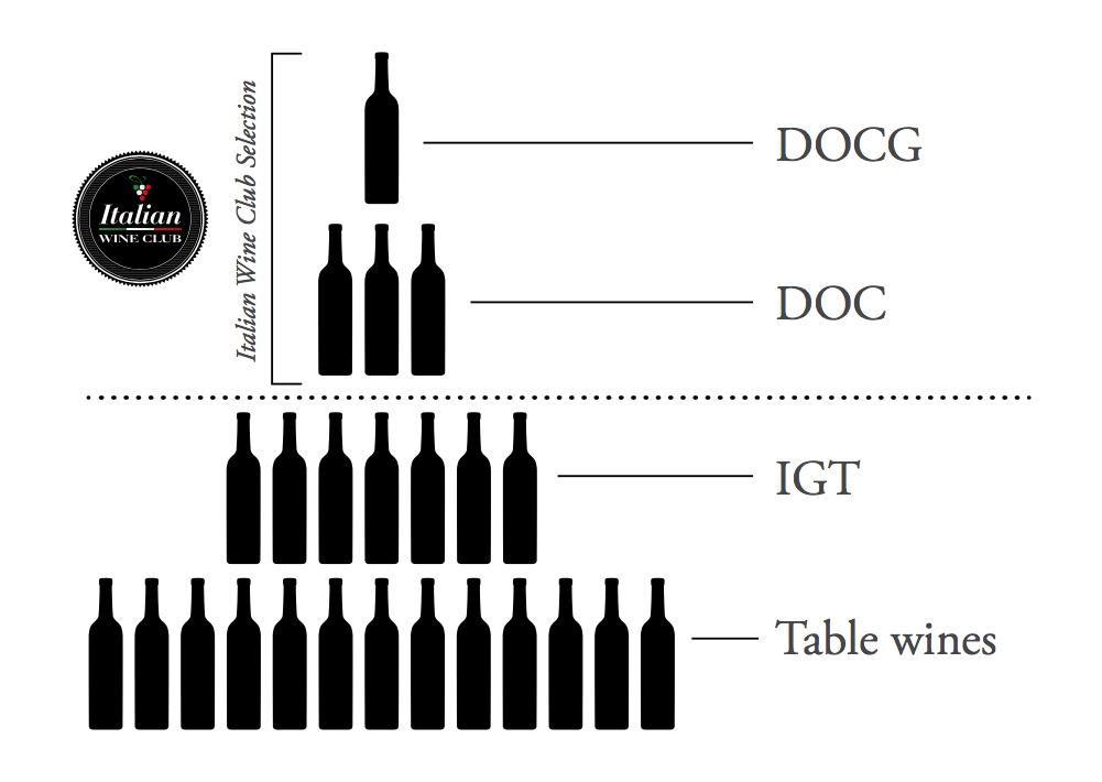 Italian wine IGT, DOC, DOCG